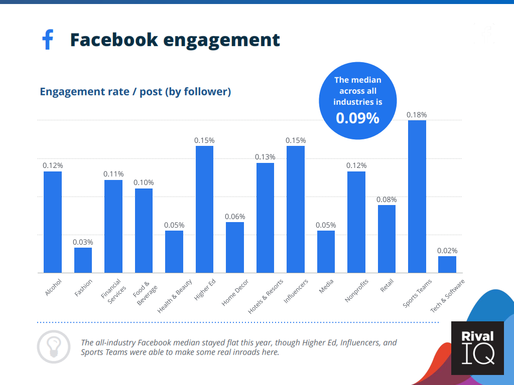 Rival IQ 2020 FACEBOOK ENGAGEMENT