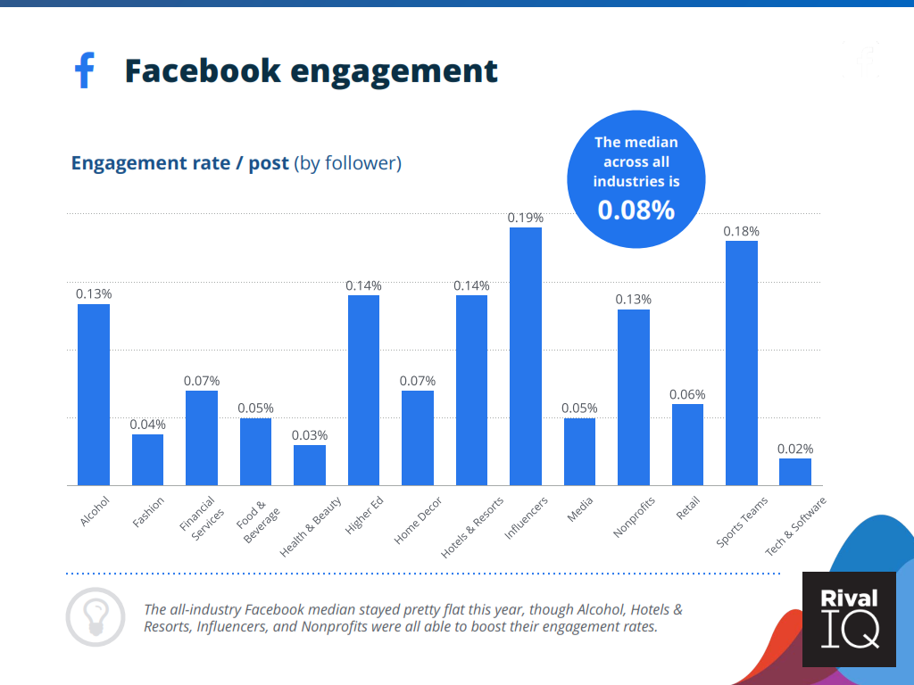 Rival IQ 2021 FACEBOOK ENGAGEMENT